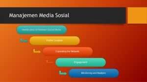 Jasa Managemen Sosial Media